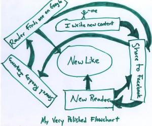 Content Facebook Flowchart
