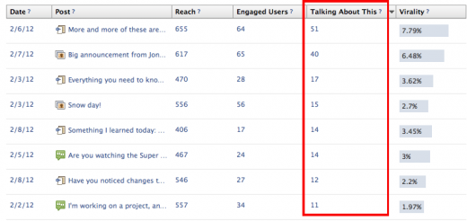 Talking about this Facebook Insights