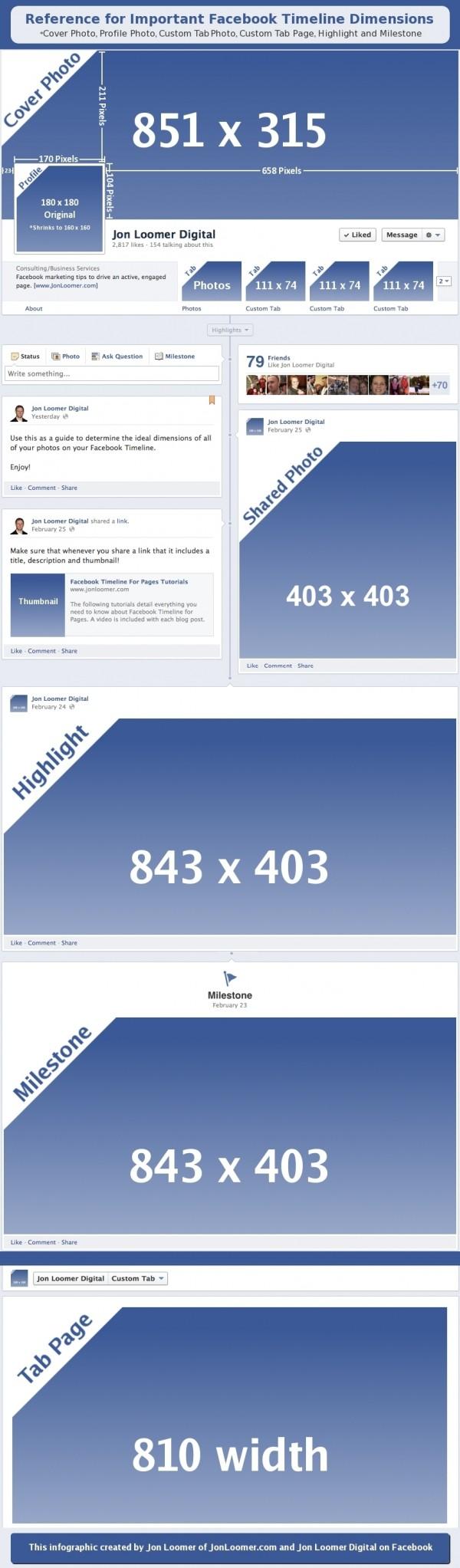Les dimensions des images Facebook sur la Timeline
