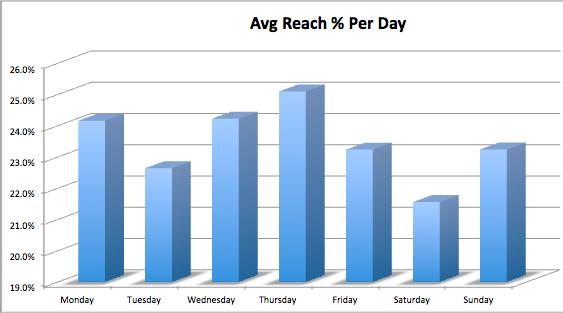 Highest Facebook Reach Per Day