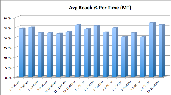 Highest Reach Per Time of Day on Facebook
