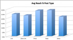 Highest Reach per Content Type on Facebook