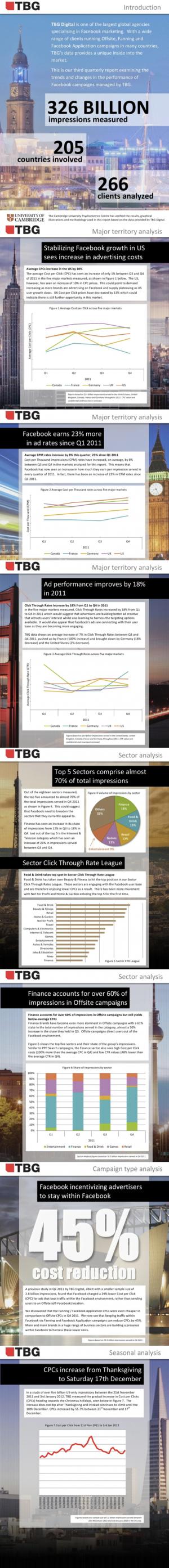 TBG Digital Global Facebook Advertising Report Q1 2012