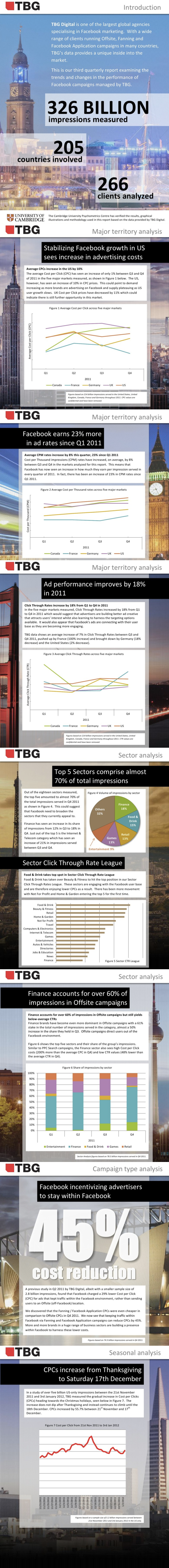 TBG Digital Global Facebook Advertising Report Q1 2012