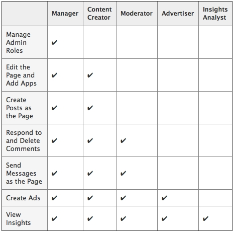 Facebook Launches 5 Levels of Page Admin Roles