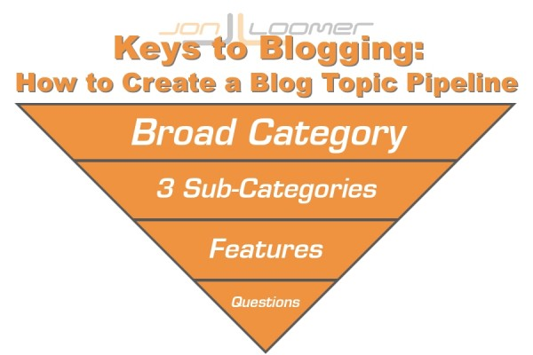 keys to blogging 600x400 Keys to Blogging: How to Create a Blog Topic Pipeline