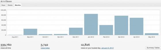 JonLoomer.com Traffic