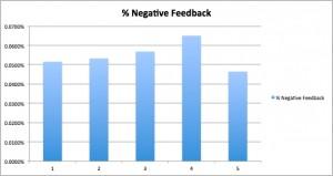 Facebook Research Percentage Negative Feedback