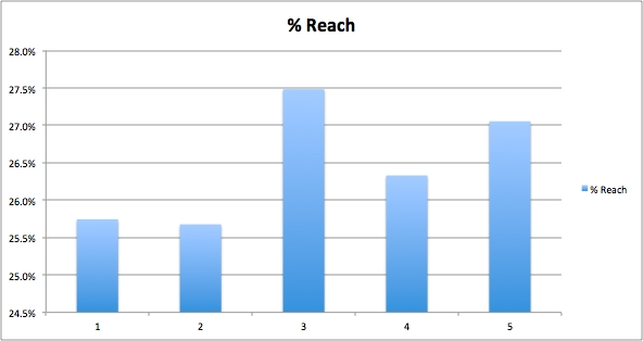 Frequency of Daily Facebook Posts and Reach Unrelated