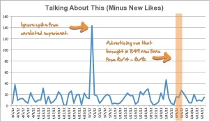 Facebook Talking About This Minus New Likes