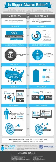 Narrowcasting: Mobile vs. Social [Infographic]