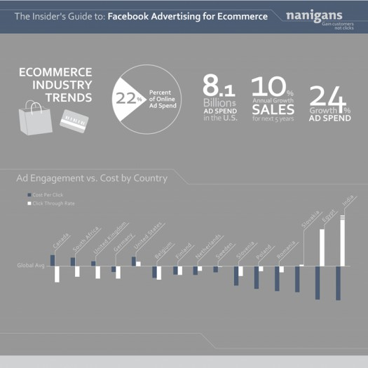 Most Efficient Facebook Ads Target Women, India [Infographic]
