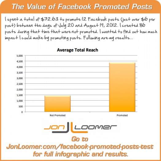 The Value of Facebook Promoted Posts [Infographic]