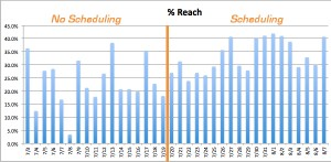 Facebook Reach Influenced by Scheduling