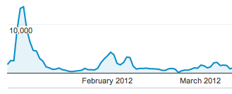 Traffic January to March