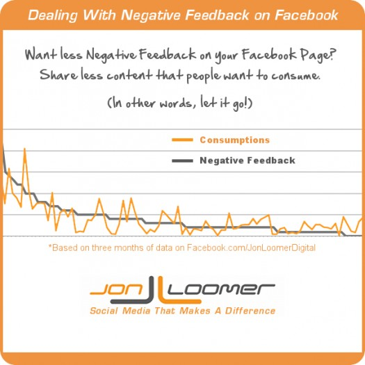 Facebook Page Negative Feedback: Does it Matter?