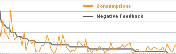 Facebook Page Negative Feedback Chart