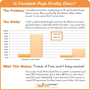 Is Facebook Page Virality Down?