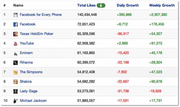 PageData Top Facebook Pages Like Drop