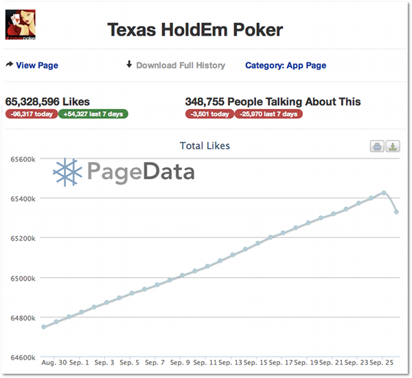 Texas HoldEm Poker Facebook Stats