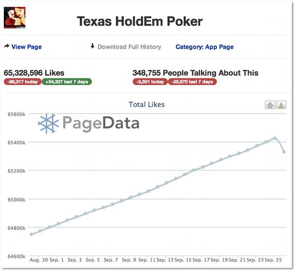 Texas HoldEm Poker Facebook Stats
