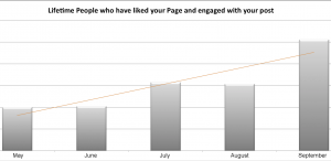 Facebook Fan Engagement