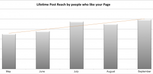 Facebook Fan Reach