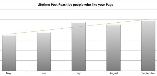 Facebook Fan Reach