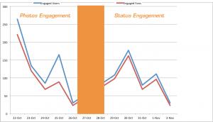 Facebook Page Engagement Status Updates Photos