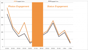 Facebook Page Engagement Status Updates Photos
