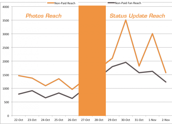 Reach oct2 600x432 Experiment: Status Updates vs. Photos in Facebook Reach