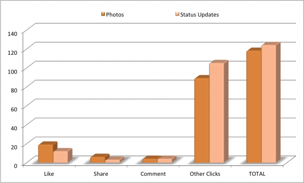 Facebook Status Updates Photos Likes Comments Shares Clicks