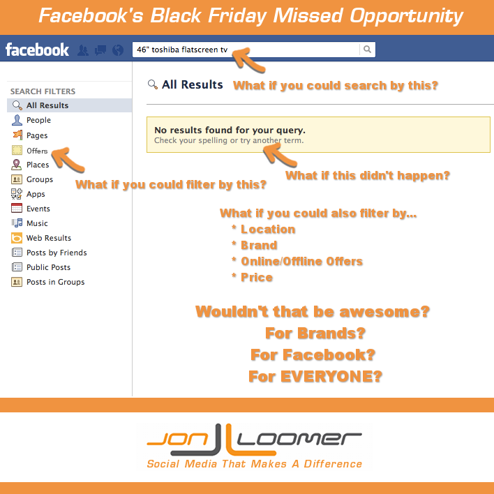 Facebook's Black Friday Missed Opportunity Offers