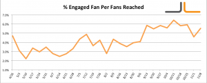 Facebook Percentage Engaged Fans per Fans Reached Jon Loomer Digital