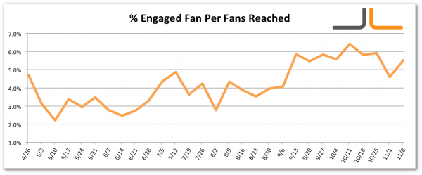 Facebook Percentage Engaged Fan Per Fans Reached Jon Loomer Digital