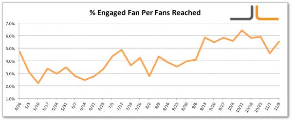 Facebook Percentage Engaged Fan Per Fans Reached Jon Loomer Digital