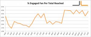 Facebook Percentage Engaged Fan Per Total Users Reach Jon Loomer Digital