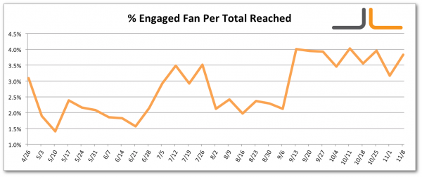 Facebook Percentage Engaged Fan per Total Users Reached Jon Loomer Digital