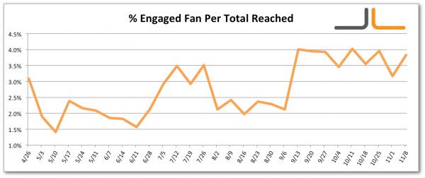 Facebook Percentage Engaged Fan per Total Users Reached Jon Loomer Digital