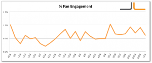 Facebook Percentage Fan Engagement Jon Loomer Digital