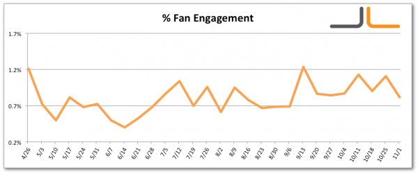 Facebook Percentage Fan Engagement Jon Loomer Digital