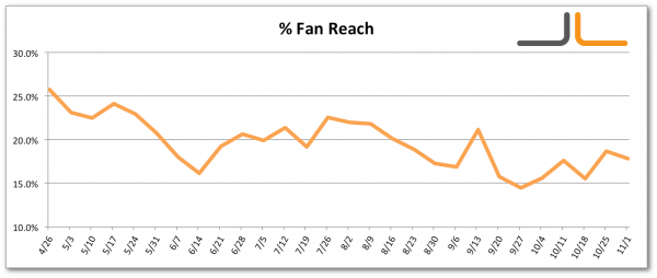 Facebook Percentage Fans Reached Jon Loomer Digital