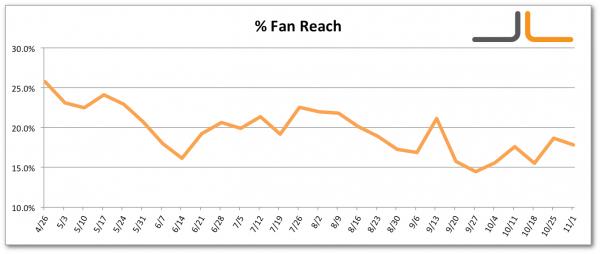 Facebook Percentage Fans Reached Jon Loomer Digital