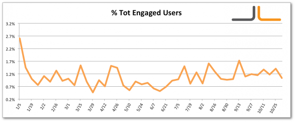 Facebook Percentage Total Engaged Users Jon Loomer Digital