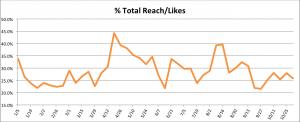 Facebook Percentage Total Reach Over Likes Jon Loomer Digital
