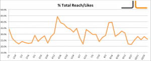 Facebook Percentage Total Reach Over Likes Jon Loomer Digital