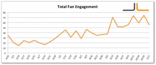 Facebook Total Fan Engagement Jon Loomer Digital