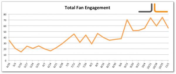 Facebook Total Fan Engagement Jon Loomer Digital