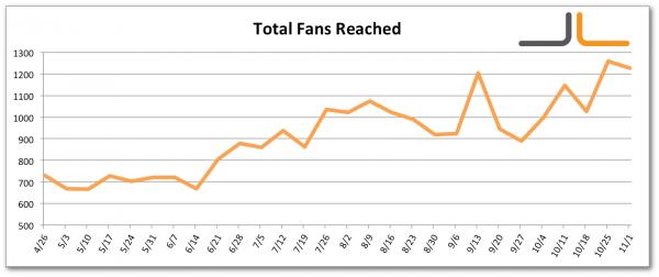 Facebook Total Fans Reached Jon Loomer Digital