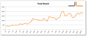 Facebook Total Reach Jon Loomer Digital